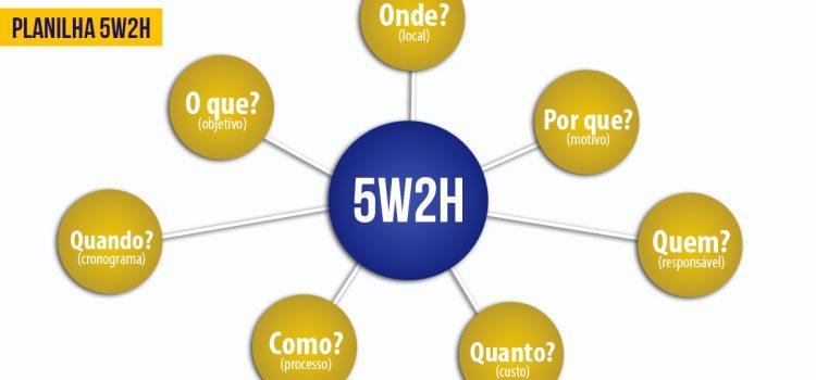 O que é 5W2H? Como ele ajuda a aumentar a produtividade da sua empresa?